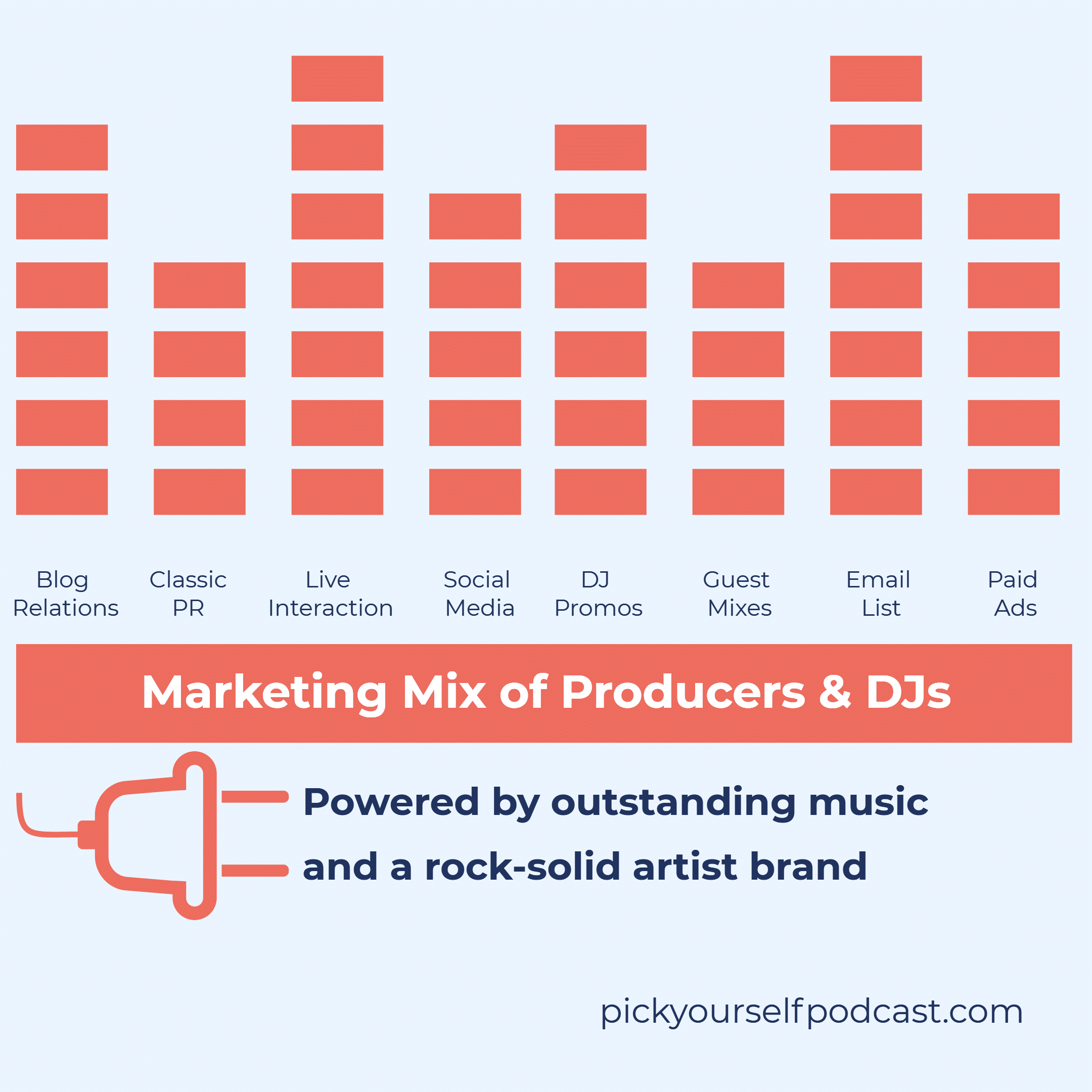 social media strategy for djs and electronic music producers. Overview of the marketing channels.
