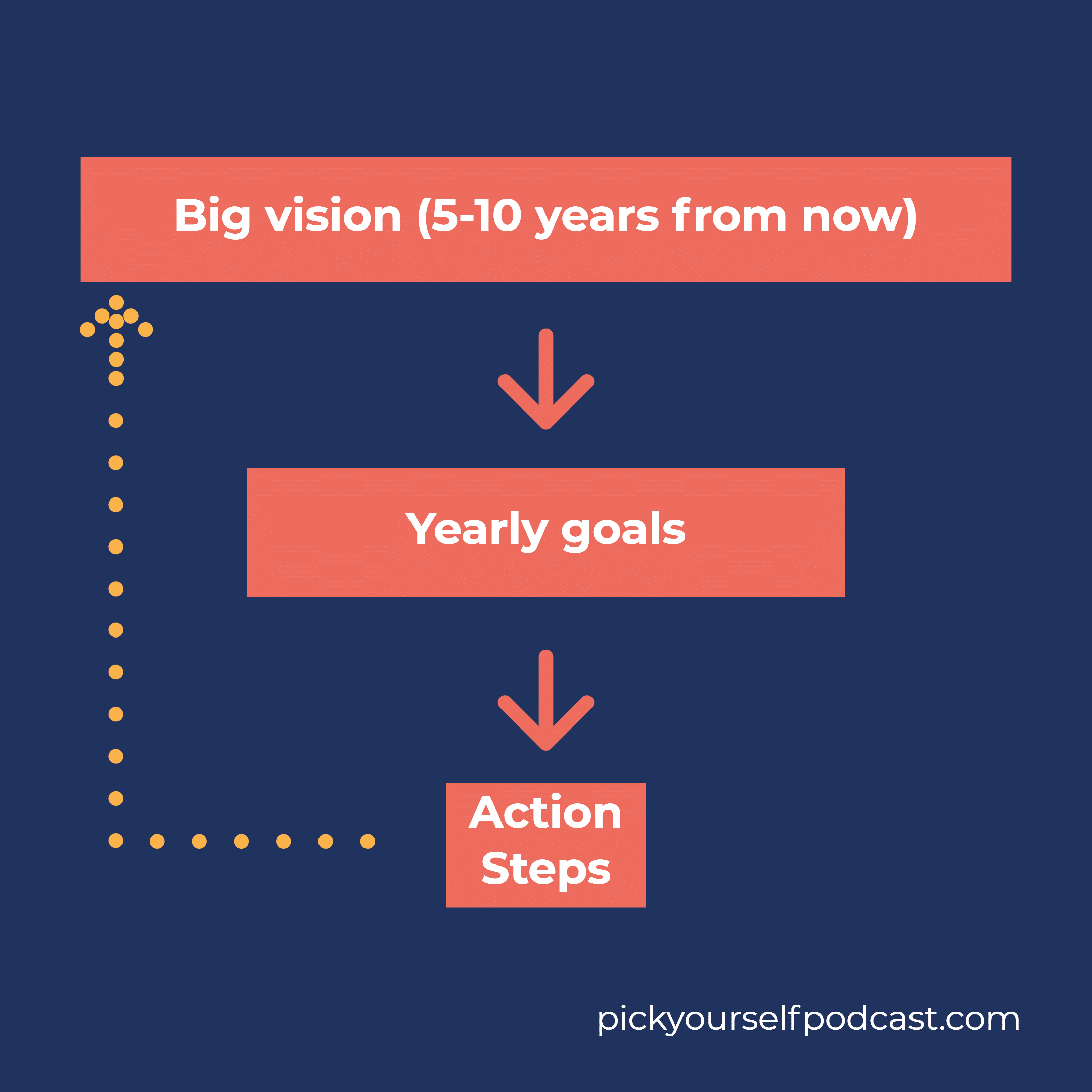 Setting goals as a music producer or DJ visual 01. It shows a funnel that leads from big vision to yearly goals to action steps.